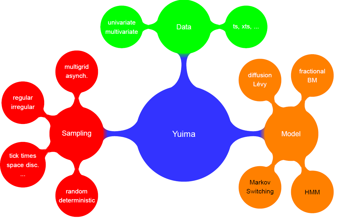 Overview of the yuima and yuimaGUI R packages